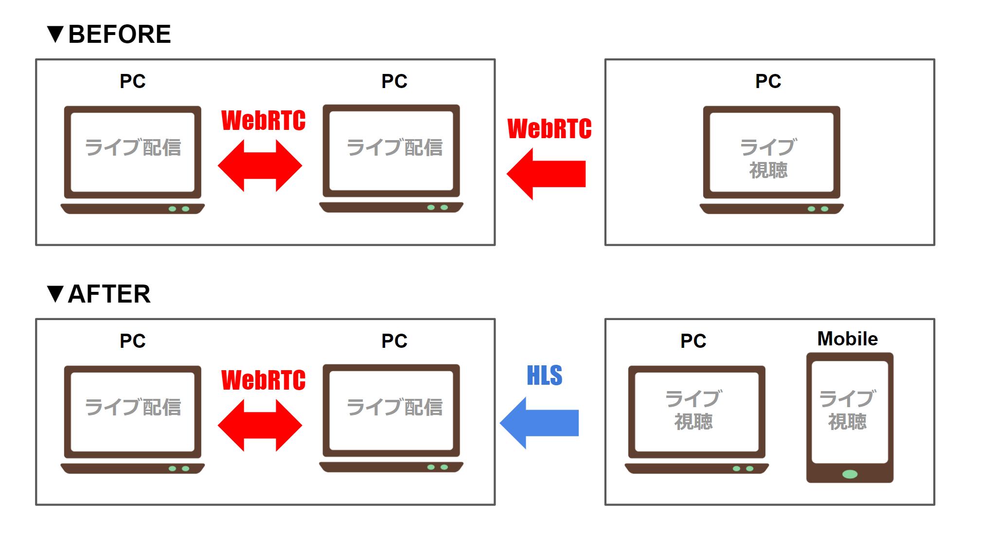 #pixivSketchからのお知らせ  pixiv Sketch 事務局です。 現在PC同士でのみの提供となっております「pixiv Sketch LIVE」に関しまして、近日中にモバイルブラウザ・pixivのモバイルアプリでの視聴に対応いたします。これにともない、ライブ視聴ユーザーへ提供する動画形式の変更を計画しております。 現在は「Web Real-Time Communication(以下、WebRTC)」という低遅延で高画質な形式で提供しておりますが、この形式ではモバイルブラウザ・モバイルアプリへの大規模な配信は困難な状態です。 そこで、遅延や画質の面では劣りますが、より多くの人がより多くの環境で視聴可能な「HTTP Live Streaming(以下、HLS)」という形式への一部移行を計画しております。 ライブの配信者間同士については、従来通りWebRTCを採用いたしますので配信および視聴体験に変化は一切ございません。 ライブの視聴者については、新形式であるHLSを採用するため動画の遅延や画質低下などの現象が見込まれます。 ご利用のユーザー様にはご迷惑をお掛けいたしますが、ご理解、ご了承いただけますようお願い申し上げます。